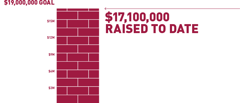 $17,100,000 raised to date!